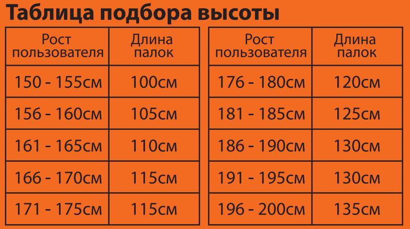 Таблица подбора высоты палок в зависимости от роста